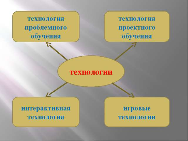 технологии технология проблемного обучения технология проектного обучения инт...