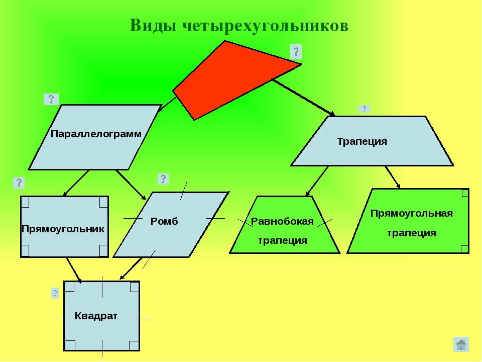 Параллелограмм. Определение и его свойства Параллелограммом называется четыре...