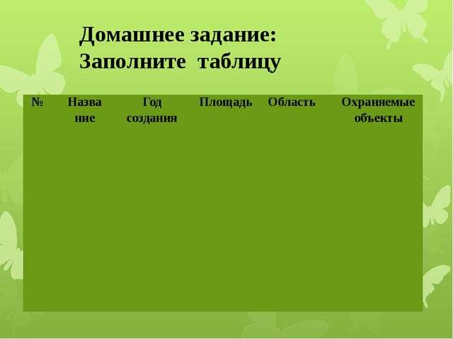 Домашнее задание: Заполните таблицу № Назва ние Год создания Площадь Область...