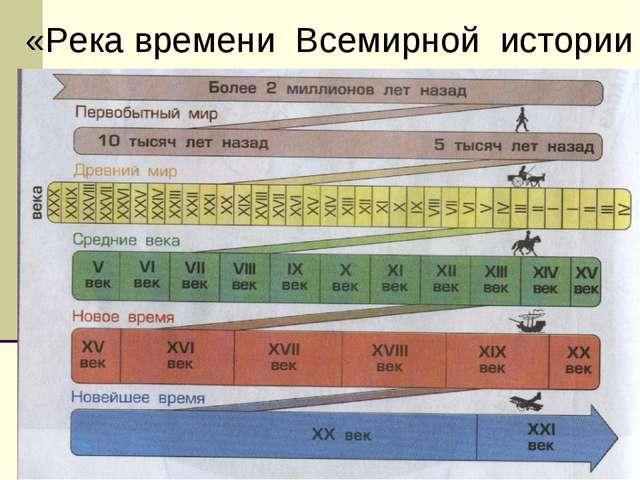 «Река времени Всемирной истории