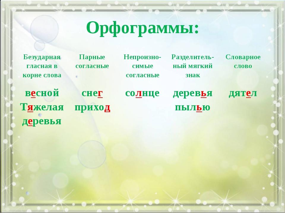 Орфограммы: Безударная гласная в корне словаПарные согласныеНепроизно- симы...