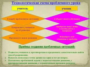 Технологическая схема проблемного урока Приёмы создания проблемных ситуаций: