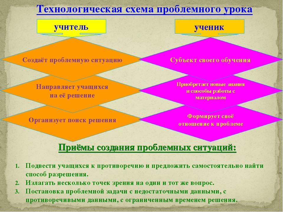 Технологическая схема проблемного урока Приёмы создания проблемных ситуаций:...