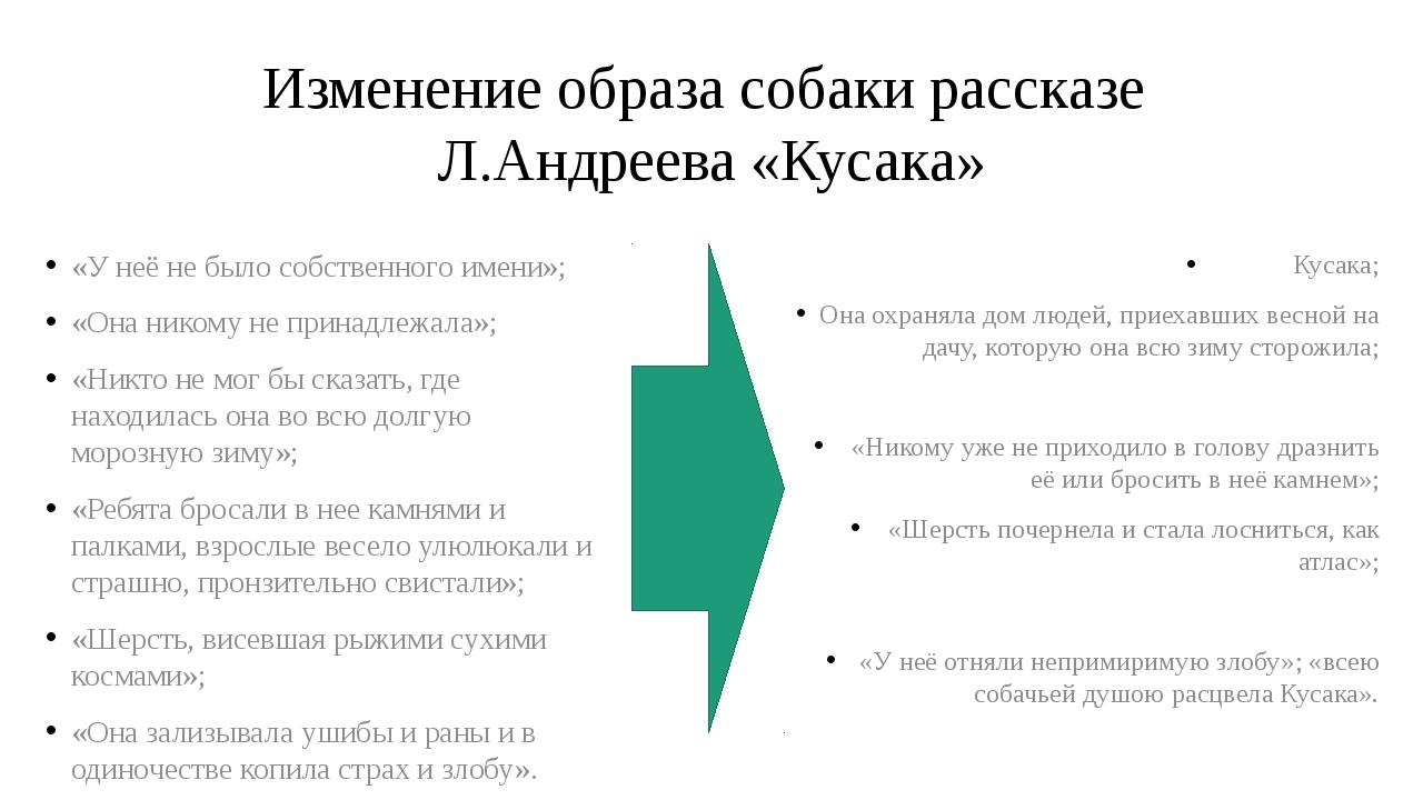 Изменение образа собаки рассказе Л.Андреева «Кусака» «У неё не было собственн...