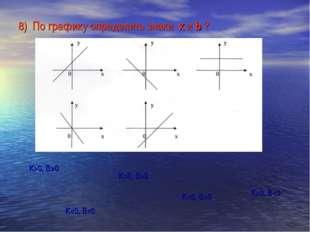 8) По графику определить знаки к и b ?  К>0, В0  К