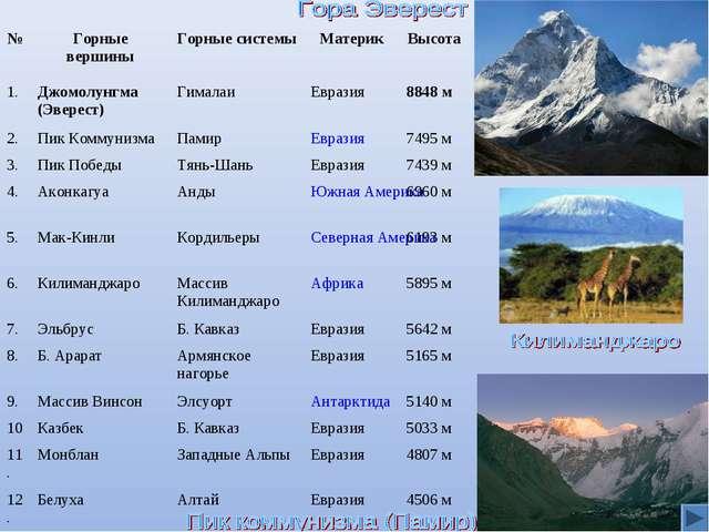 №Горные вершиныГорные системыМатерикВысота 1.Джомолунгма (Эверест)Гимал...