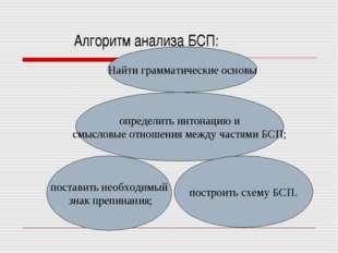 Алгоритм анализа БСП: Найти грамматические основы определить интонацию и смыс