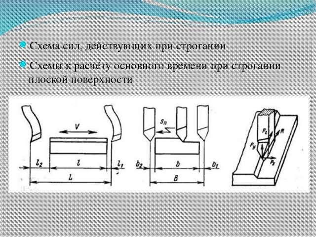 Схема сил, действующих при строгании Схемы к расчёту основного времени при с...