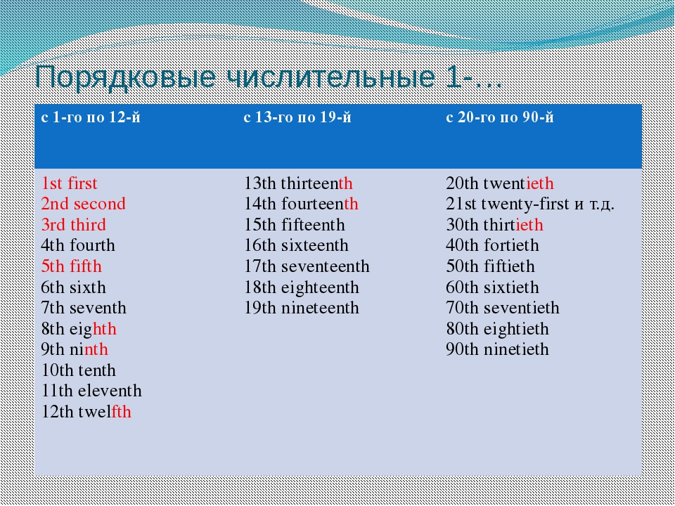 Порядковые числительные 1-… с 1-го по 12-й с 13-го по 19-й с 20-го по 90-й 1s...