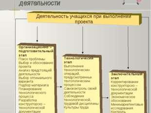 Модель проектной деятельности