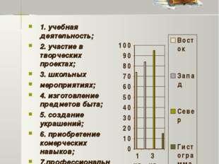 Область применения 1. учебная деятельность; 2. участие в творческих проектах;