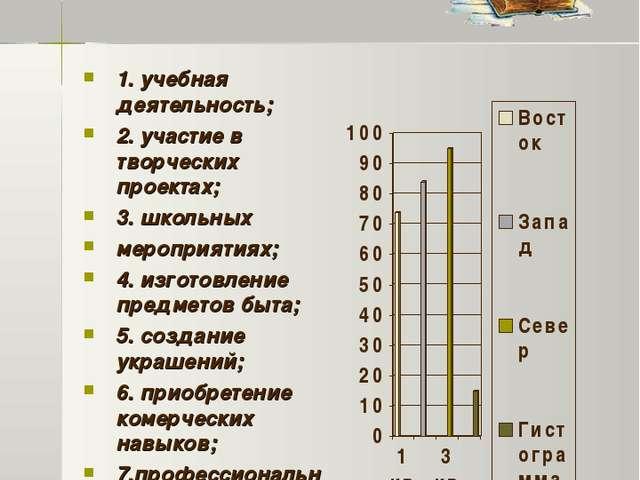 Область применения 1. учебная деятельность; 2. участие в творческих проектах;...