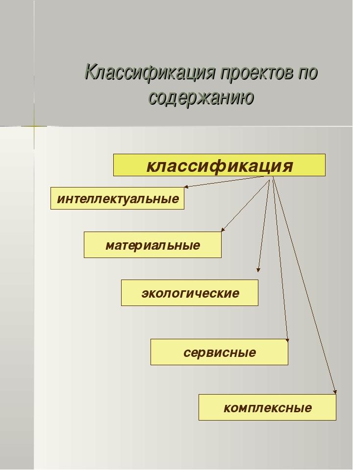 Классификация проектов по содержанию интеллектуальные материальные экологичес...