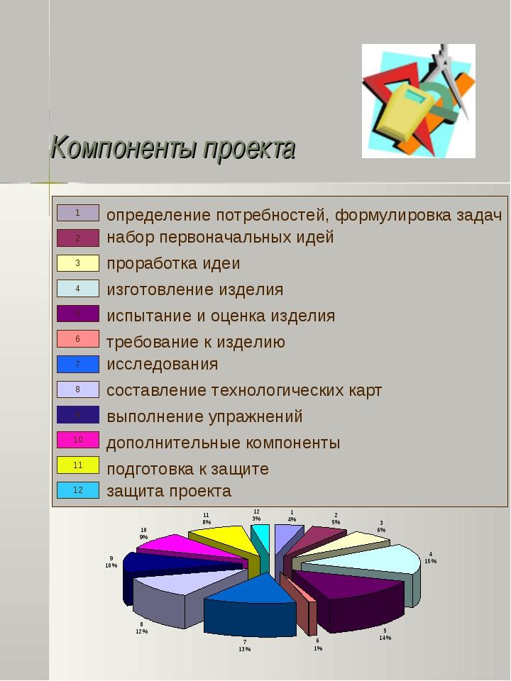 Компоненты проекта