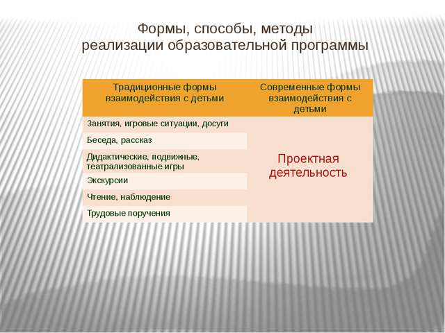 Формы, способы, методы реализации образовательной программы Традиционныеформы...