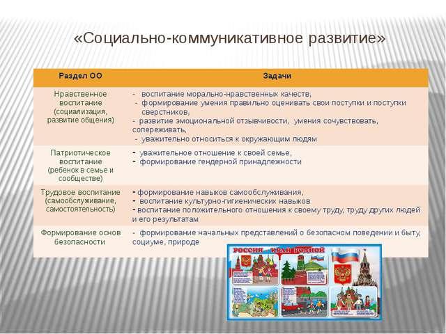 «Социально-коммуникативное развитие» РазделОО Задачи Нравственноевоспитание(...