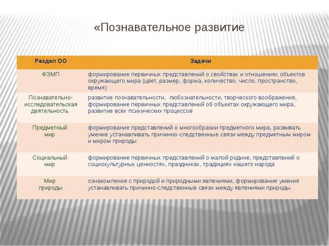 «Познавательное развитие Раздел ОО Задачи ФЭМП формирование первичных предст...