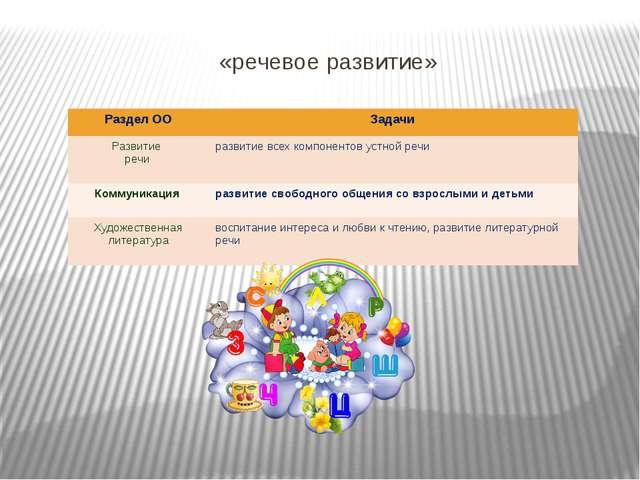 «речевое развитие» Раздел ОО Задачи Развитие речи развитие всех компонентов...