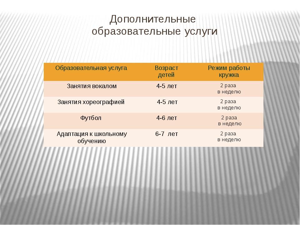 Дополнительные образовательные услуги Образовательнаяуслуга Возраст детей Реж...