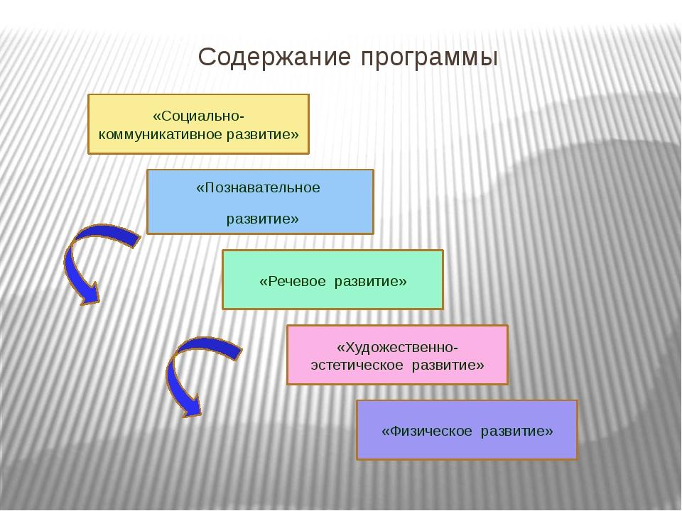 Содержание программы «Социально-коммуникативное развитие» «Познавательное раз...