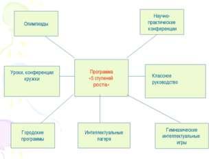 Программа «5 ступеней роста» Олимпиады Научно- практические конференции Город