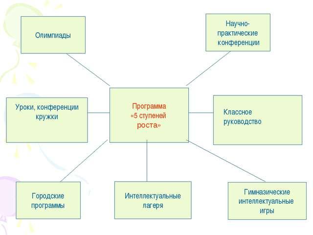 Программа «5 ступеней роста» Олимпиады Научно- практические конференции Город...