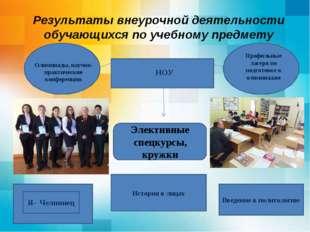 Результаты внеурочной деятельности обучающихся по учебному предмету Введение
