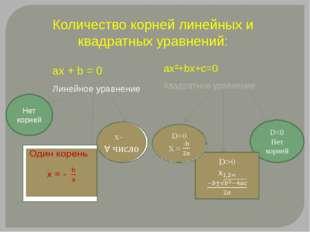 Количество корней линейных и квадратных уравнений: ax + b = 0 Линейное уравне