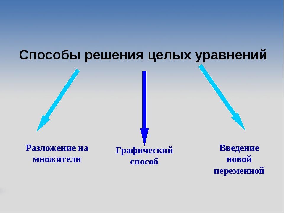 Способы решения целых уравнений Разложение на множители Графический способ Вв...