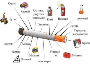 Состав сигареты ,