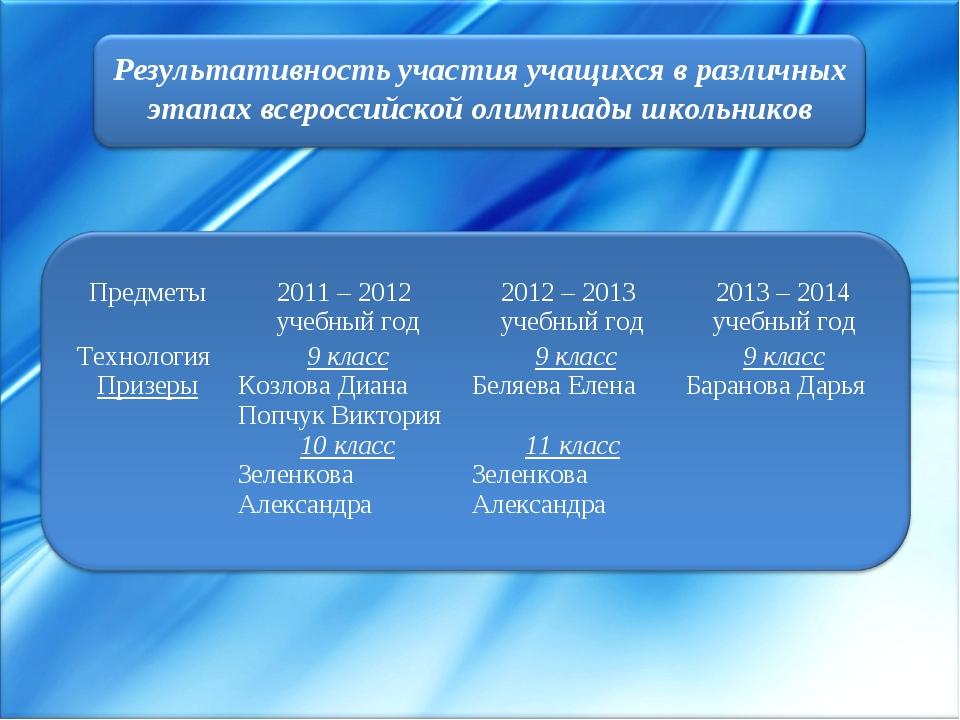 Предметы2011 – 2012 учебный год2012 – 2013 учебный год2013 – 2014 учебный...