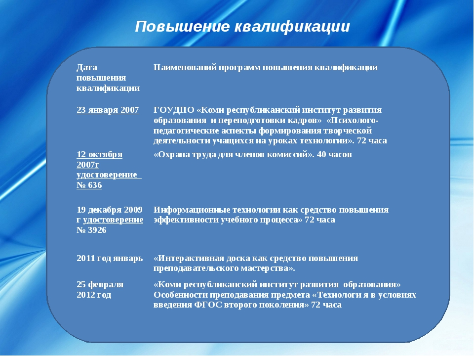 Повышение квалификации Дата повышения квалификацииНаименований программ повы...