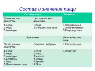 Состав и значение пищи Состав пищиЗначение Органические веществаНеорганиче