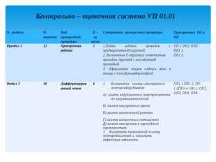 Контрольно – оценочная система УП 01.01 № раздела № занятия Вид проверочной п