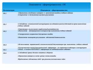 Показатели сформированости ОК Компетенции Показателисформированности ОК.1 1.П
