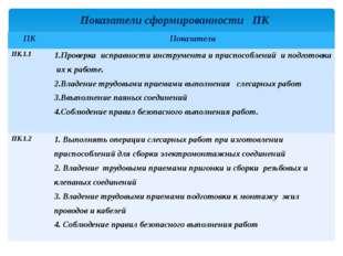 Показатели сформированности ПК ПК Показатели ПК.1.1 1.Проверка исправности ин