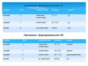 Оценивание сформированности ОК : Оценивание сформированности ПК уровень балл