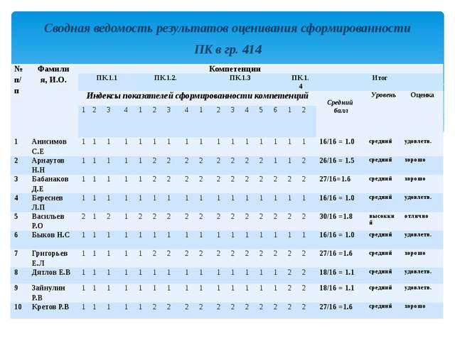 Сводная ведомость результатов оценивания сформированности ПК в гр. 414 № п/п...