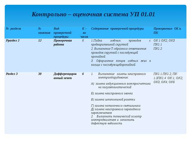 Контрольно – оценочная система УП 01.01 № раздела № занятия Вид проверочной п...