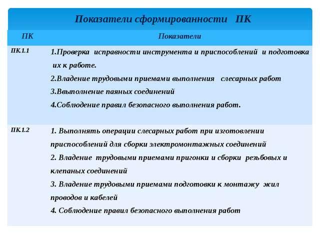 Показатели сформированности ПК ПК Показатели ПК.1.1 1.Проверка исправности ин...