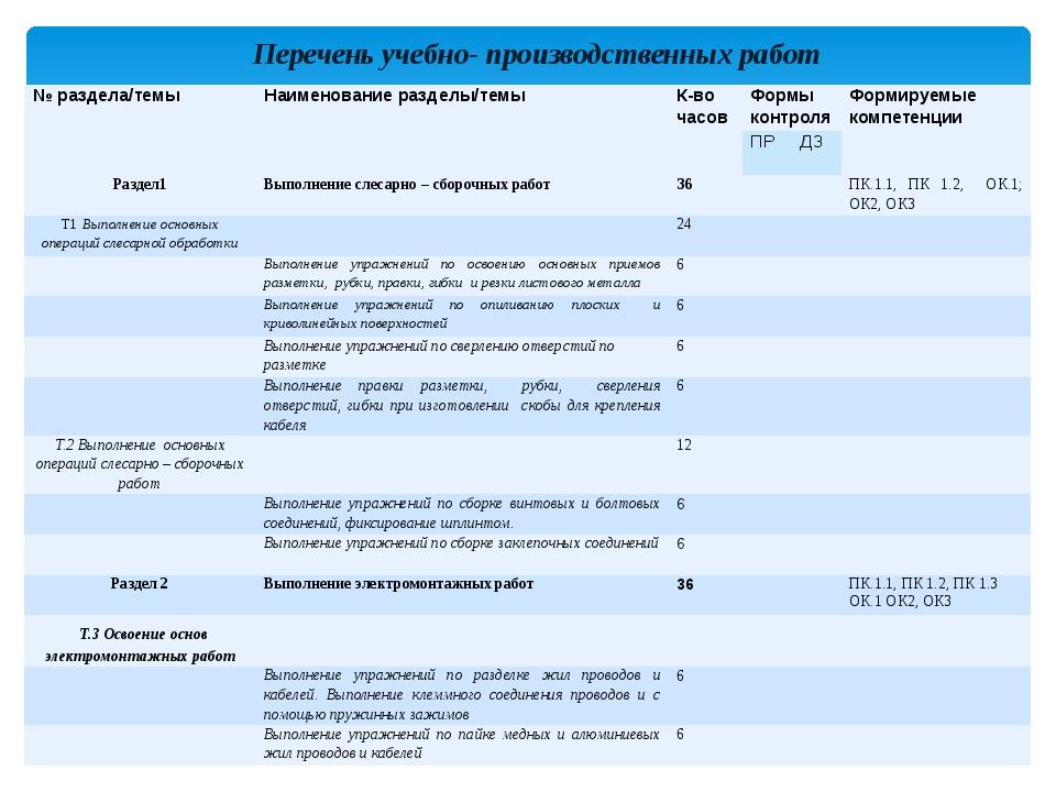 Перечень учебно- производственных работ №раздела/темы Наименование разделы/те...