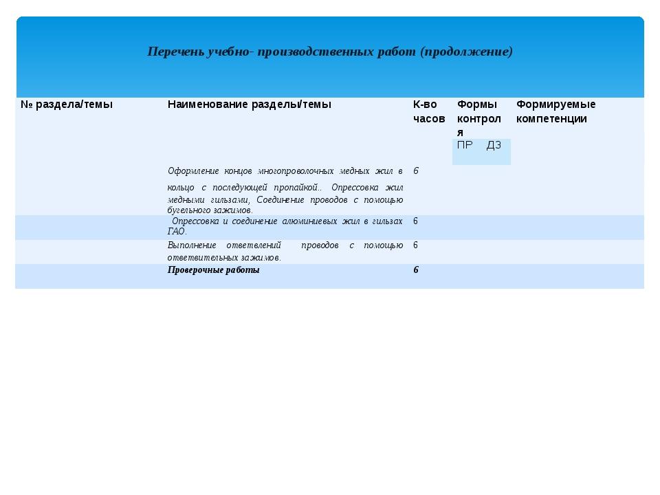 Перечень учебно- производственных работ (продолжение) №раздела/темы Наименов...