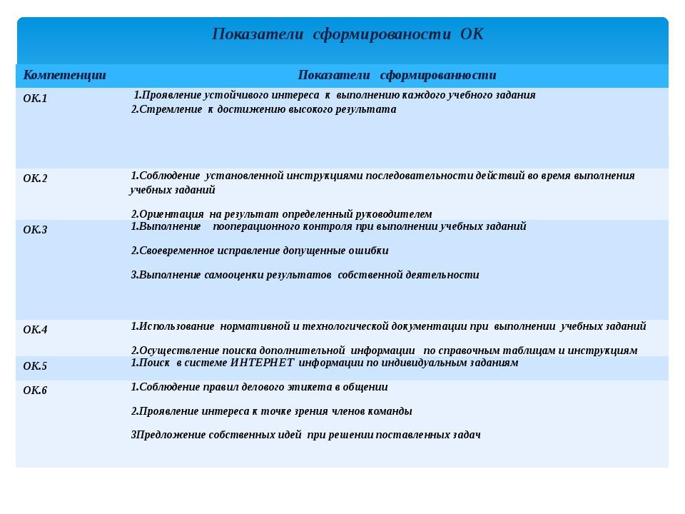 Показатели сформированости ОК Компетенции Показателисформированности ОК.1 1.П...