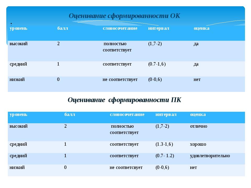 Оценивание сформированности ОК : Оценивание сформированности ПК уровень балл...