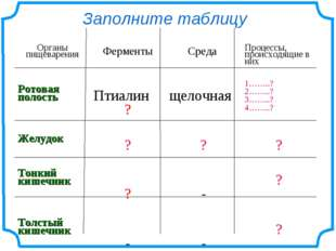 Заполните таблицу Органы пищеваренияФерментыСреда Процессы, происходящие в