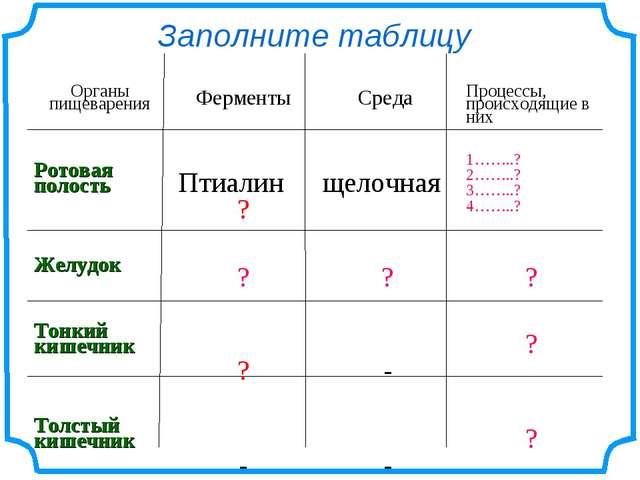 Заполните таблицу Органы пищеваренияФерментыСреда Процессы, происходящие в...