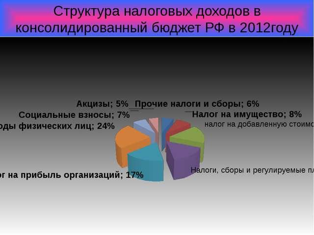 Структура налоговых доходов в консолидированный бюджет РФ в 2012году