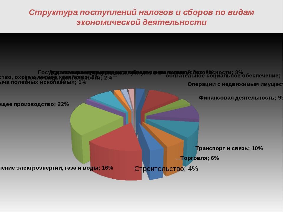 Структура поступлений налогов и сборов по видам экономической деятельности