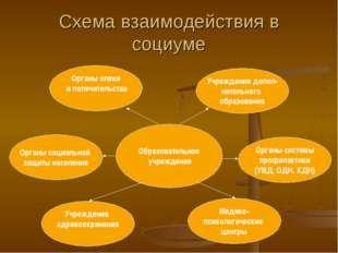 Схема взаимодействия в социуме Образовательное учреждение Органы социальной з