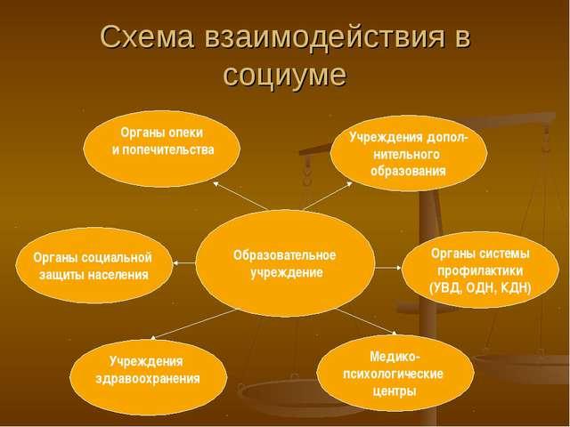 Схема взаимодействия в социуме Образовательное учреждение Органы социальной з...